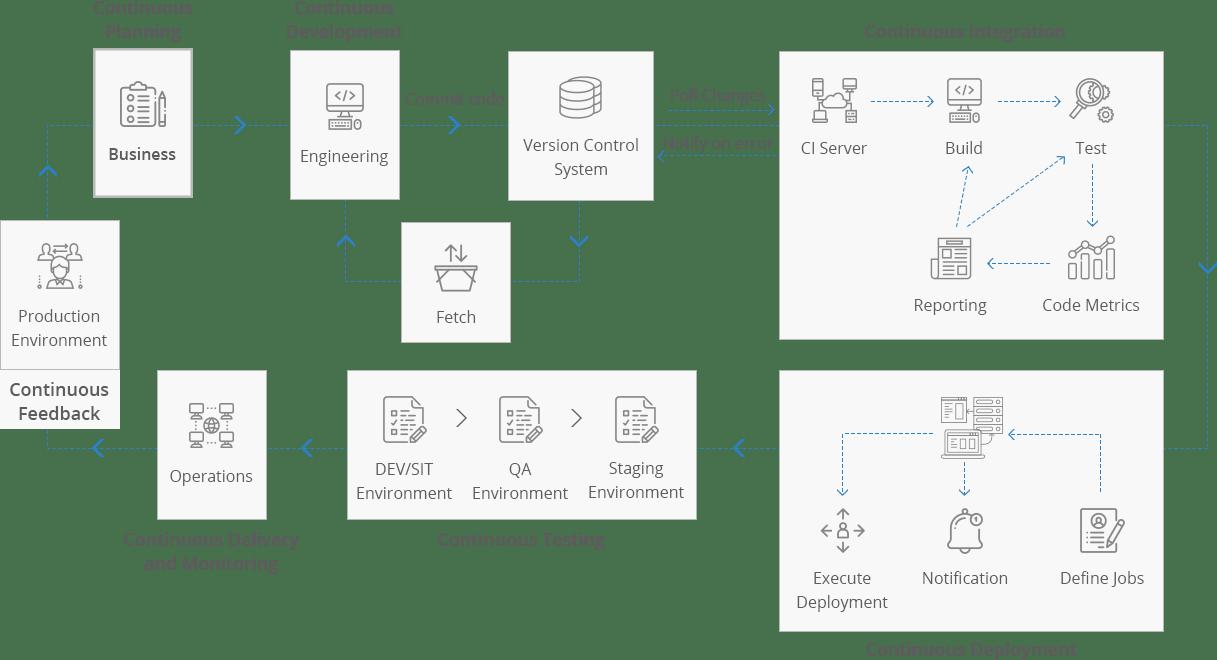 DevOps Engineer for cloud services
