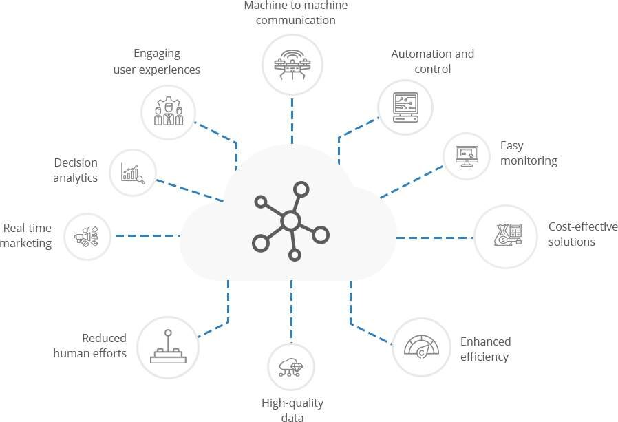 Smart Connected IoT Development Solutions