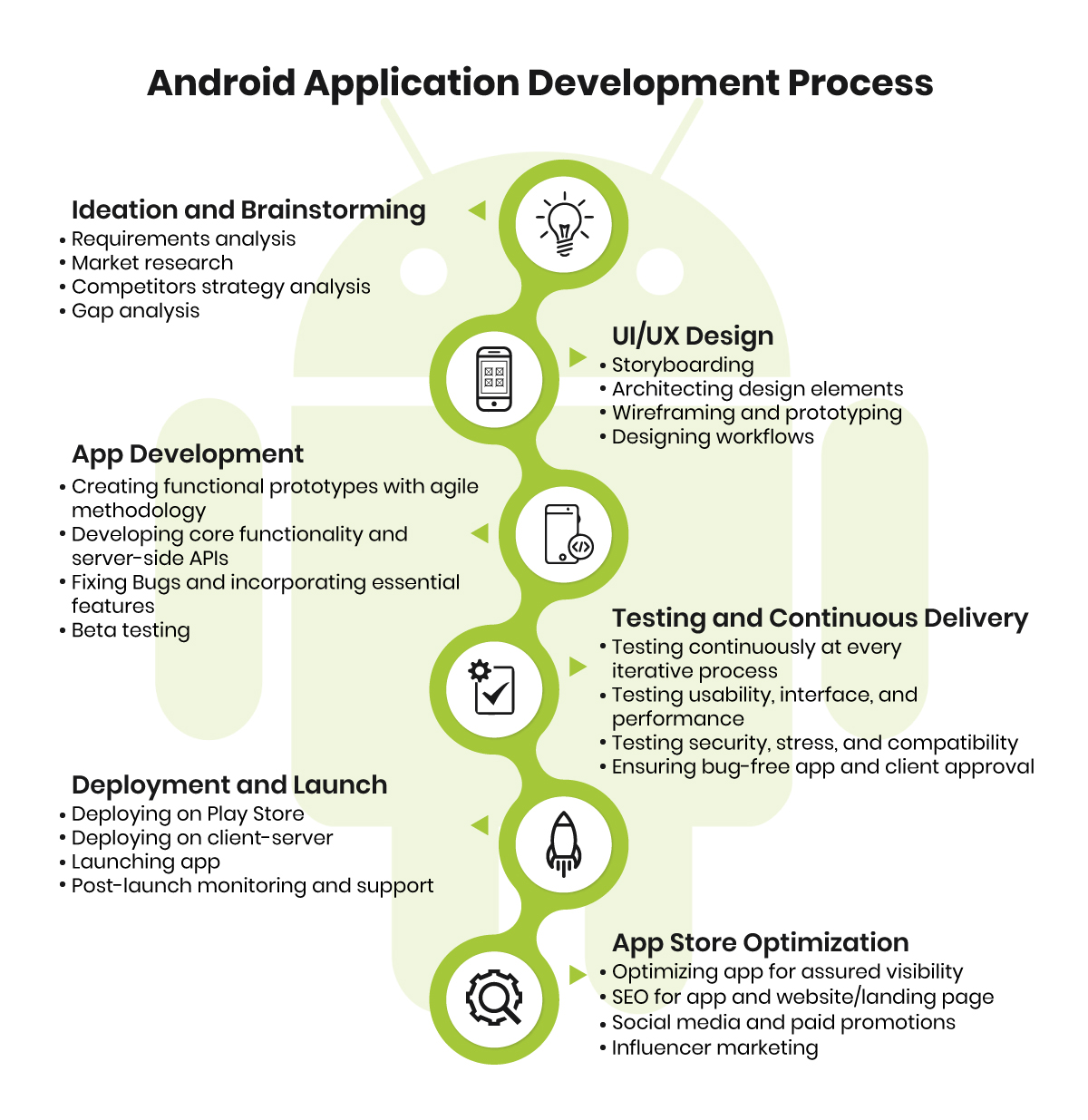 Android App Development Services|Android Application Development Company