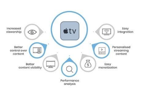 Apple TV benefits