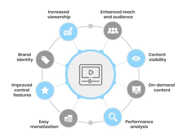 benefits of smart tv apps