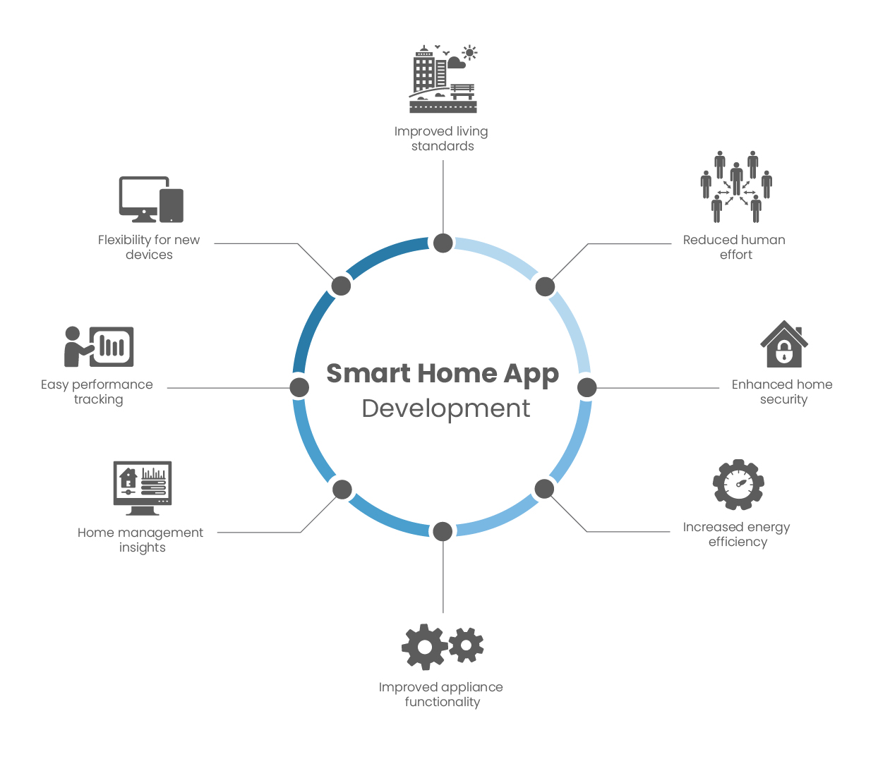 Benefits of smart home automation development