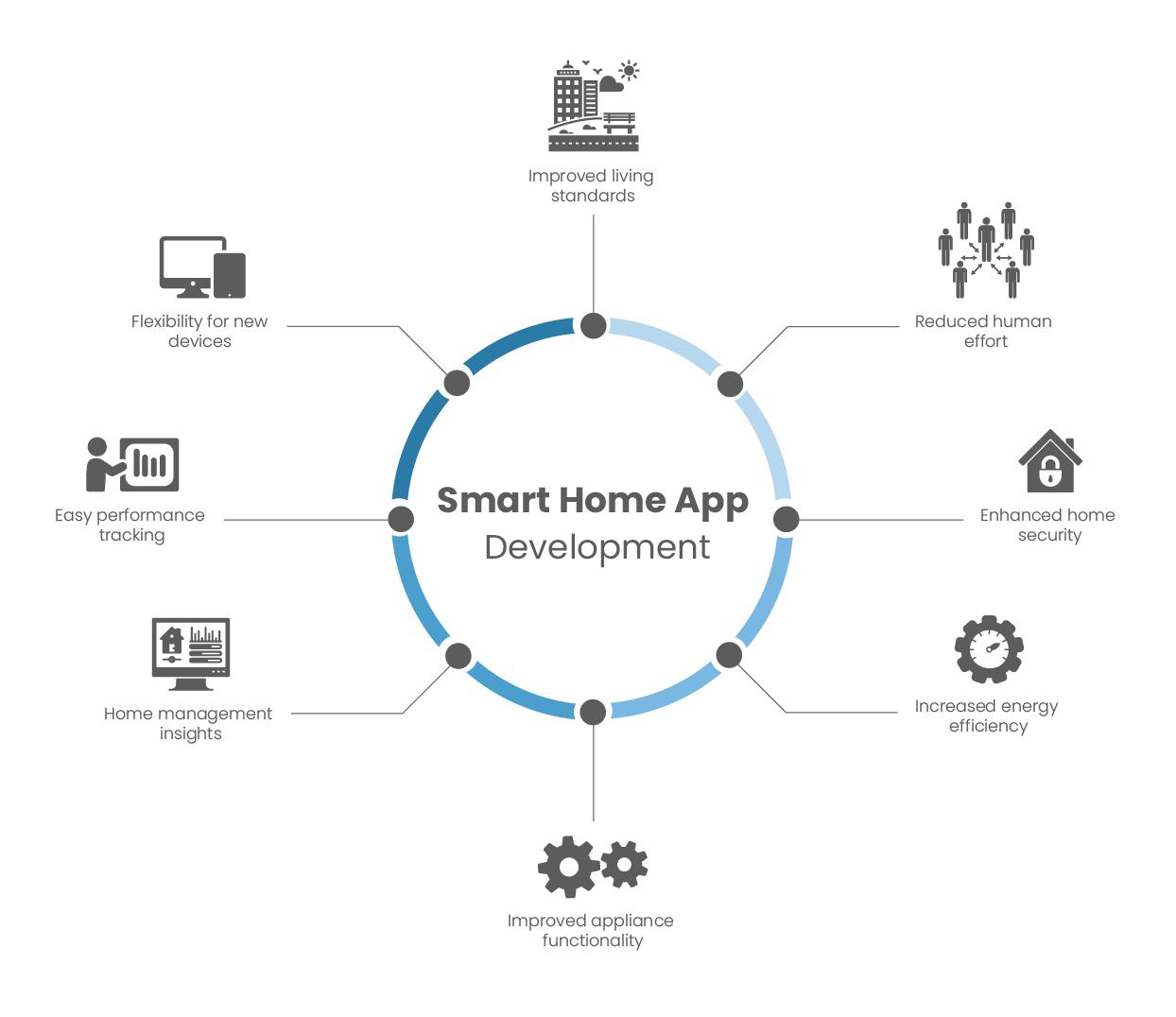 benefits of smart home app development
