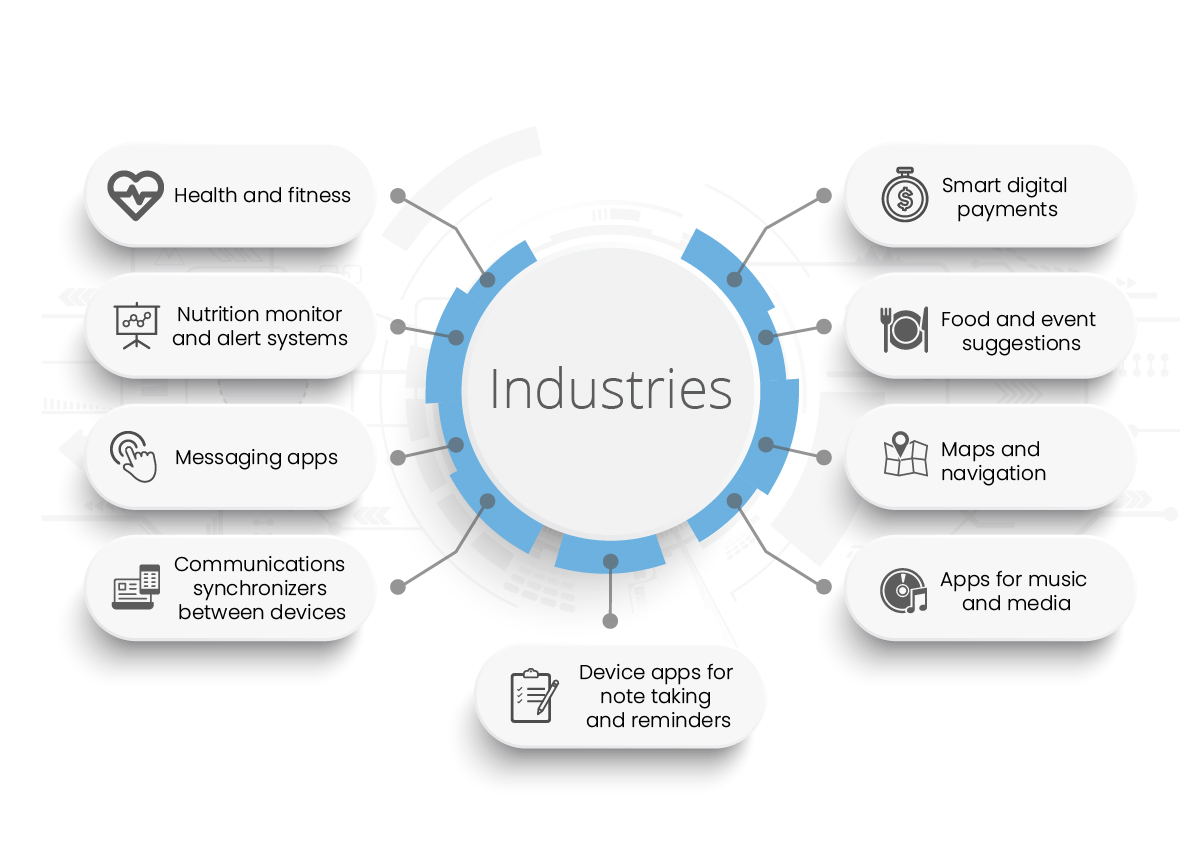Android wear industries